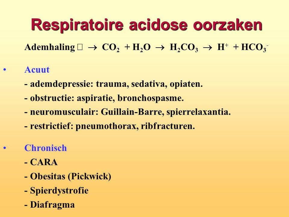 Respiratoire acidose oorzaken Ademhaling  CO 2  + H 2 O  H 2 CO 3  H +  + HCO 3 - Acuut - ademdepressie: trauma, sedativa, opiaten. - obstruct
