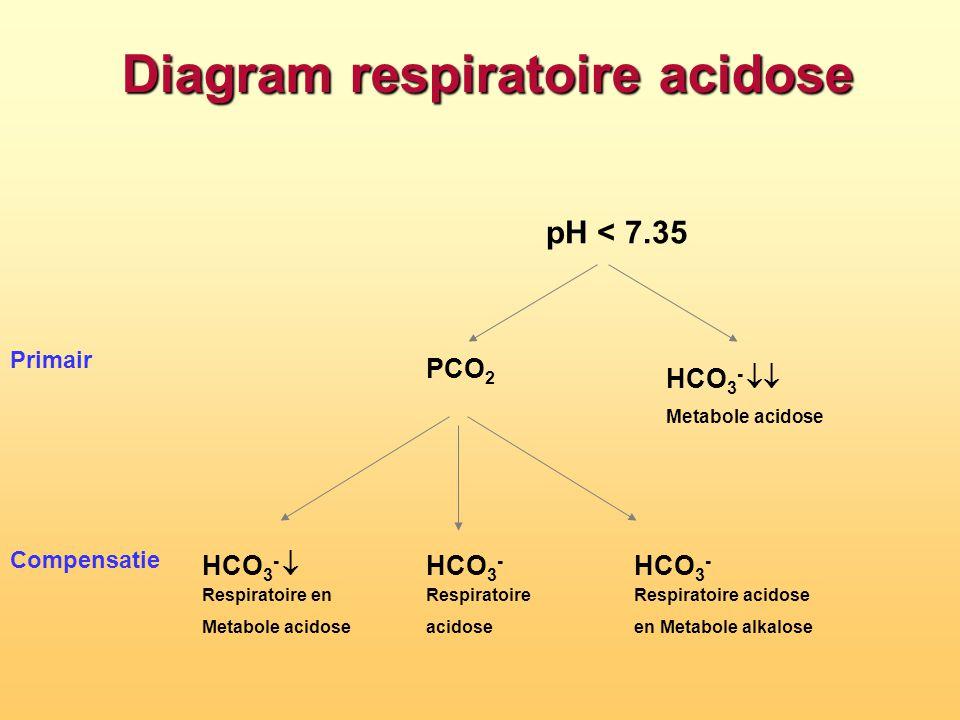 Diagram respiratoire acidose Primair Compensatie pH < 7.35 HCO 3 -  Metabole acidose PCO 2  HCO 3 -  Respiratoire en Metabole acidose HCO 3 -  Re