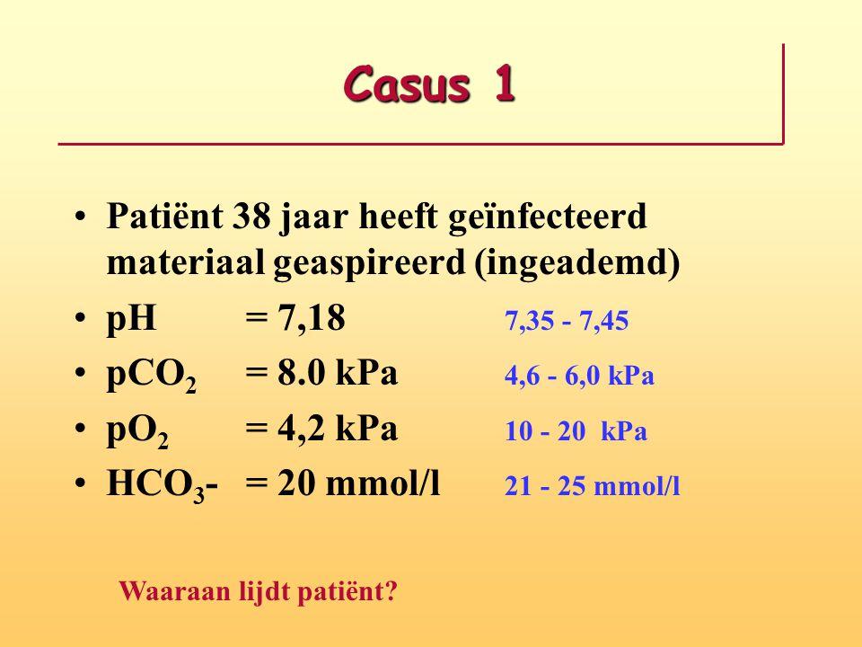 Casus 1 Patiënt 38 jaar heeft geïnfecteerd materiaal geaspireerd (ingeademd) pH = 7,18 7,35 - 7,45 pCO 2 = 8.0 kPa 4,6 - 6,0 kPa pO 2 = 4,2 kPa 10 - 2