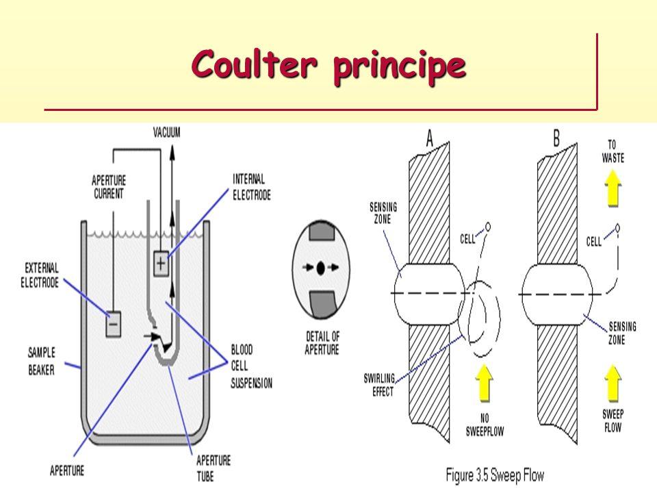 Coulter principe