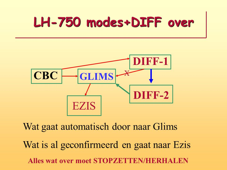 LH-750 modes+DIFF over CBC DIFF-1 GLIMS DIFF-2 X Wat gaat automatisch door naar Glims Wat is al geconfirmeerd en gaat naar Ezis EZIS Alles wat over mo