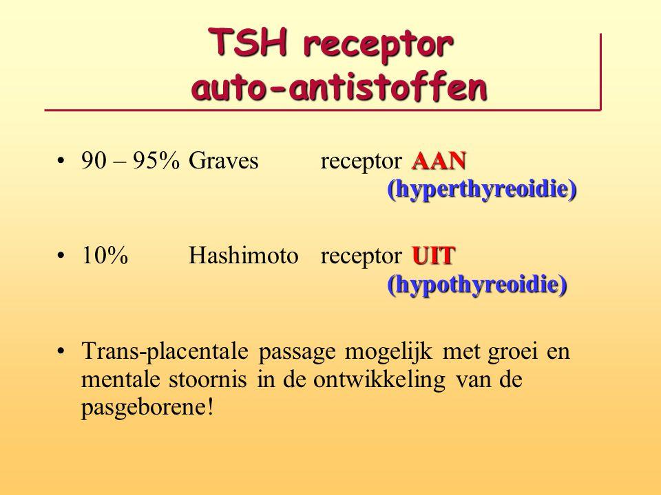 TSH receptor auto-antistoffen AAN (hyperthyreoidie)90 – 95% Graves receptor AAN (hyperthyreoidie) UIT (hypothyreoidie)10%Hashimotoreceptor UIT (hypoth