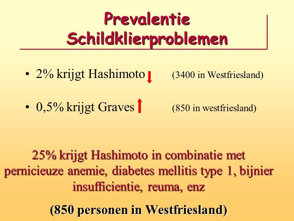 Prevalentie Schildklierproblemen 2% krijgt Hashimoto (3400 in Westfriesland) 0,5% krijgt Graves (850 in westfriesland) 25% krijgt Hashimoto in combina