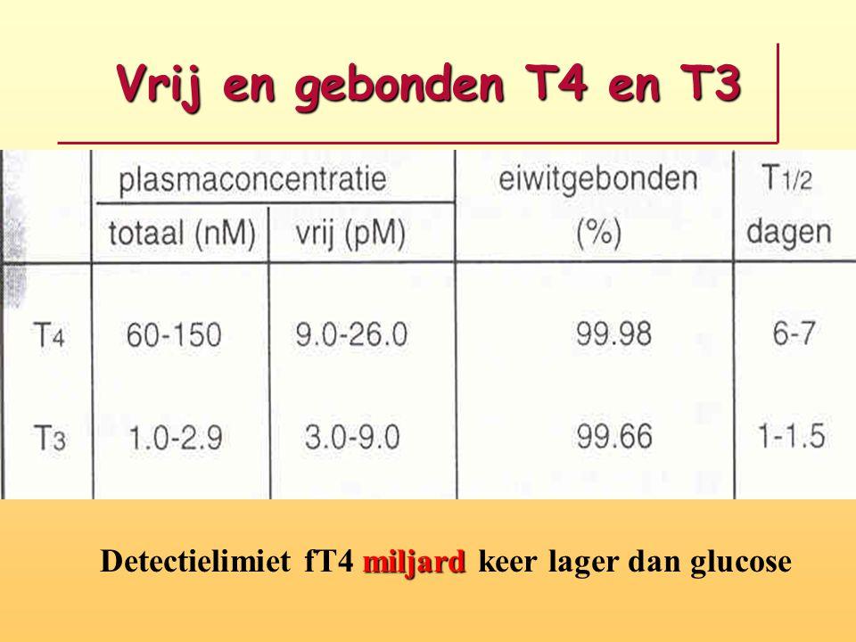 Prevalentie Schildklierproblemen 2% krijgt Hashimoto (3400 in Westfriesland) 0,5% krijgt Graves (850 in westfriesland) 25% krijgt Hashimoto in combinatie met pernicieuze anemie, diabetes mellitis type 1, bijnier insufficientie, reuma, enz (850 personen in Westfriesland)