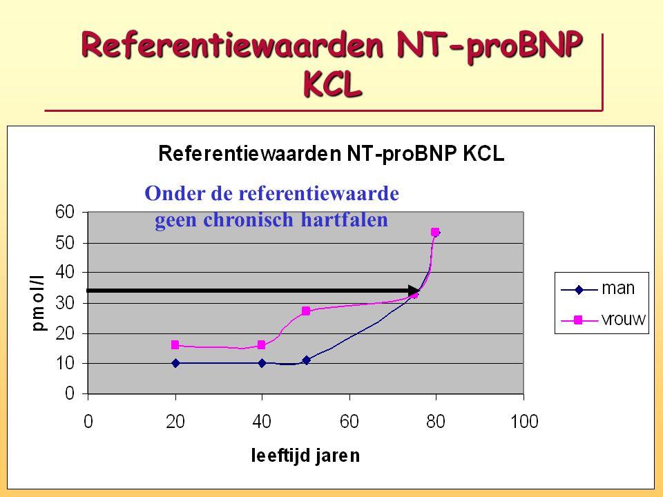 Referentiewaarden NT-proBNP KCL Onder de referentiewaarde geen chronisch hartfalen