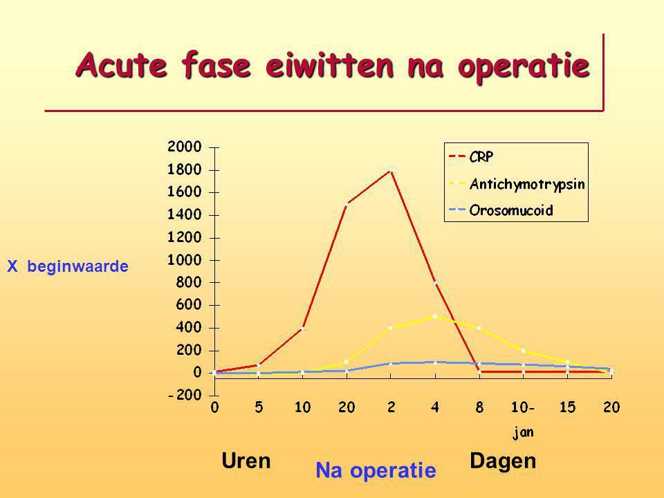Acute fase eiwitten na operatie X beginwaarde UrenDagen Na operatie