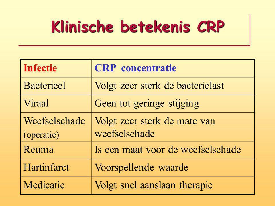 Klinische betekenis CRP InfectieCRP concentratie BacterieelVolgt zeer sterk de bacterielast ViraalGeen tot geringe stijging Weefselschade (operatie) V