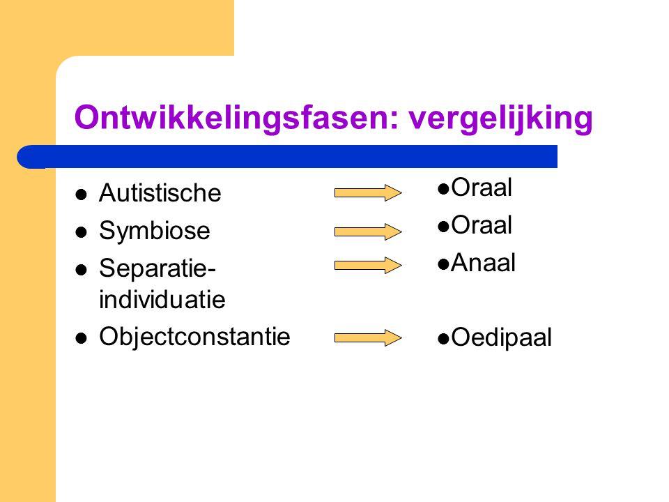 Ontwikkelingsfasen: vergelijking Autistische Symbiose Separatie- individuatie Objectconstantie Oraal Anaal Oedipaal