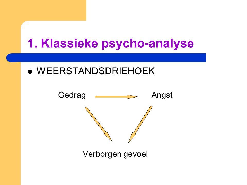 1. Klassieke psycho-analyse WEERSTANDSDRIEHOEK Gedrag Angst Verborgen gevoel