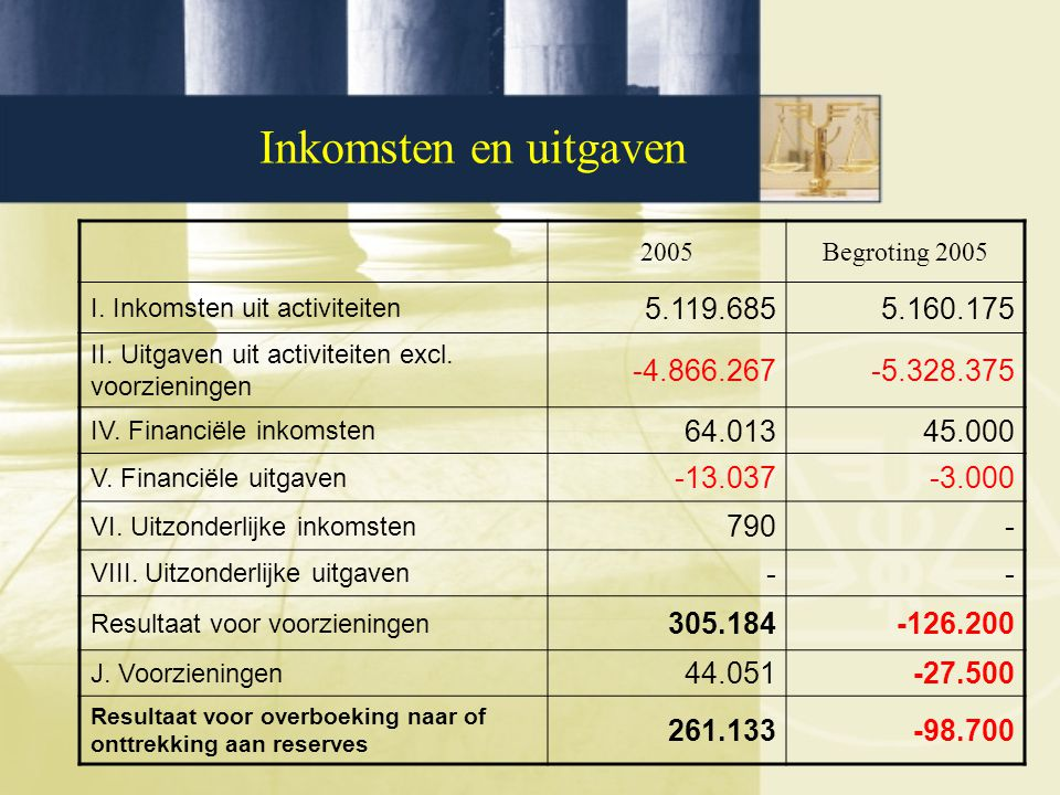 Inkomsten en uitgaven 2005Begroting 2005 I. Inkomsten uit activiteiten 5.119.6855.160.175 II. Uitgaven uit activiteiten excl. voorzieningen -4.866.267