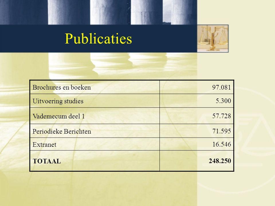 Publicaties Brochures en boeken97.081 Uitvoering studies5.300 Vademecum deel 157.728 Periodieke Berichten71.595 Extranet16.546 TOTAAL248.250
