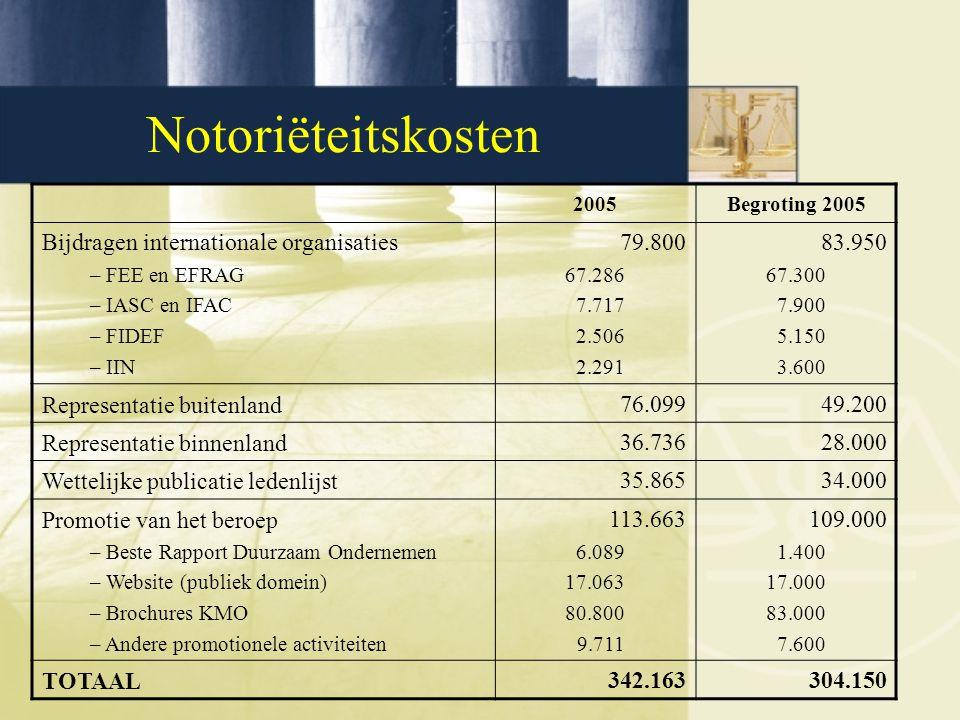 Notoriëteitskosten 2005Begroting 2005 Bijdragen internationale organisaties – FEE en EFRAG – IASC en IFAC – FIDEF – IIN 79.800 67.286 7.717 2.506 2.291 83.950 67.300 7.900 5.150 3.600 Representatie buitenland76.09949.200 Representatie binnenland36.73628.000 Wettelijke publicatie ledenlijst35.86534.000 Promotie van het beroep – Beste Rapport Duurzaam Ondernemen – Website (publiek domein) – Brochures KMO – Andere promotionele activiteiten 113.663 6.089 17.063 80.800 9.711 109.000 1.400 17.000 83.000 7.600 TOTAAL342.163304.150