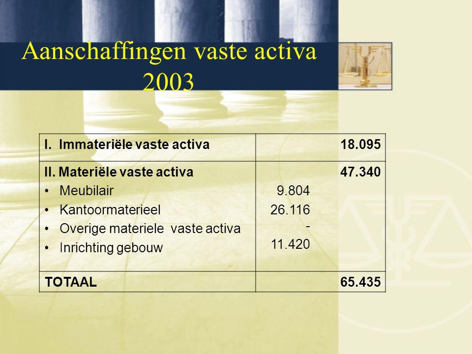 Aanschaffingen vaste activa 2003 I. Immateriële vaste activa18.095 II. Materiële vaste activa Meubilair Kantoormaterieel Overige materiele vaste activ