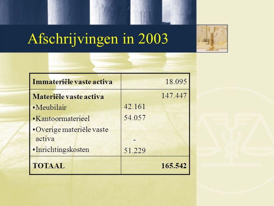 Afschrijvingen in 2003 Immateriële vaste activa18.095 Materiële vaste activa Meubilair Kantoormaterieel Overige materiële vaste activa Inrichtingskosten 147.447 42.161 54.057 - 51.229 TOTAAL165.542