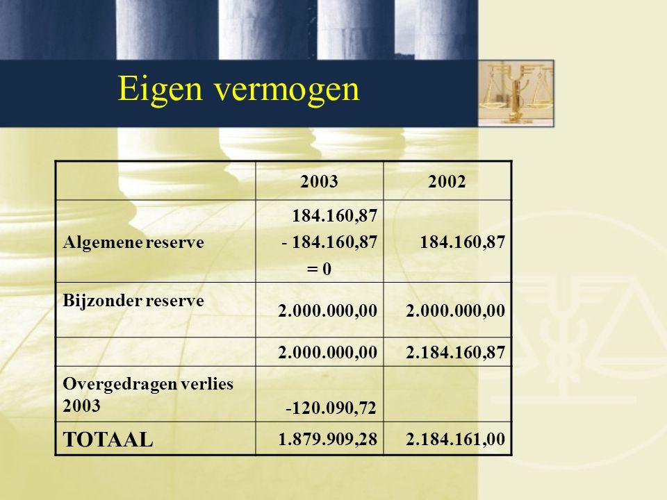 Eigen vermogen 20032002 Algemene reserve 184.160,87 - 184.160,87 = 0 184.160,87 Bijzonder reserve 2.000.000,00 2.184.160,87 Overgedragen verlies 2003 -120.090,72 TOTAAL 1.879.909,282.184.161,00