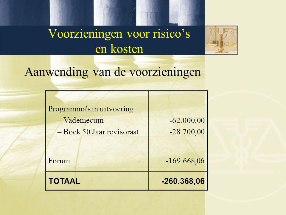 Voorzieningen voor risico's en kosten Aanwending van de voorzieningen Programma s in uitvoering –Vademecum –Boek 50 Jaar revisoraat -62.000,00 -28.700,00 Forum-169.668,06 TOTAAL -260.368,06