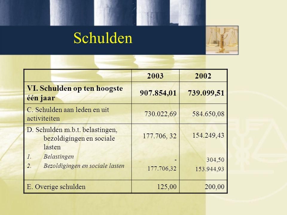 Schulden 20032002 VI. Schulden op ten hoogste één jaar 907.854,01739.099,51 C. Schulden aan leden en uit activiteiten 730.022,69584.650,08 D. Schulden