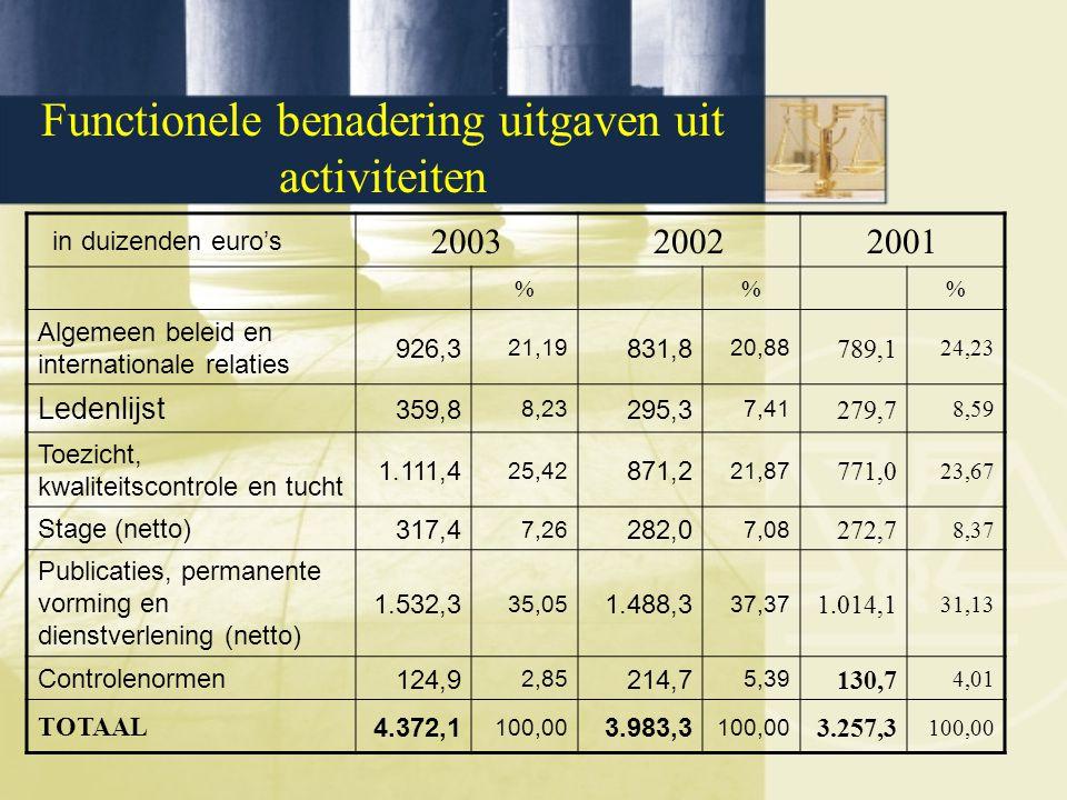 Functionele benadering uitgaven uit activiteiten in duizenden euro's 200320022001 %% Algemeen beleid en internationale relaties 926,3 21,19 831,8 20,88 789,1 24,23 Ledenlijst 359,8 8,23 295,3 7,41 279,7 8,59 Toezicht, kwaliteitscontrole en tucht 1.111,4 25,42 871,2 21,87 771,0 23,67 Stage (netto)317,4 7,26 282,0 7,08 272,7 8,37 Publicaties, permanente vorming en dienstverlening (netto) 1.532,3 35,05 1.488,3 37,37 1.014,1 31,13 Controlenormen124,9 2,85 214,7 5,39 130,7 4,01 TOTAAL 4.372,1 100,00 3.983,3 100,00 3.257,3 100,00