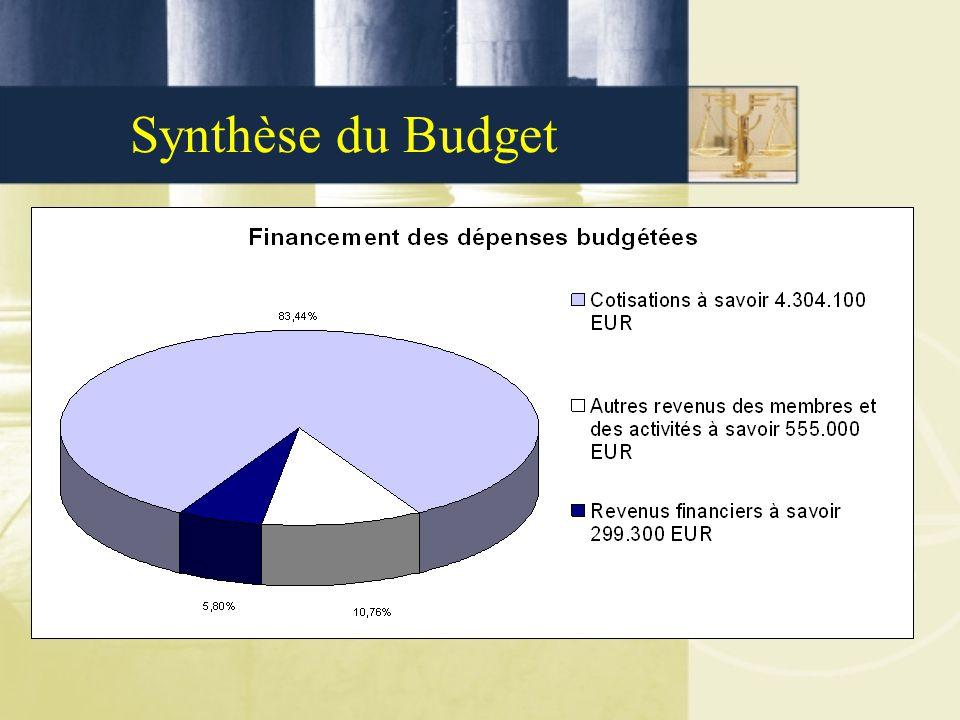 Synthèse du Budget