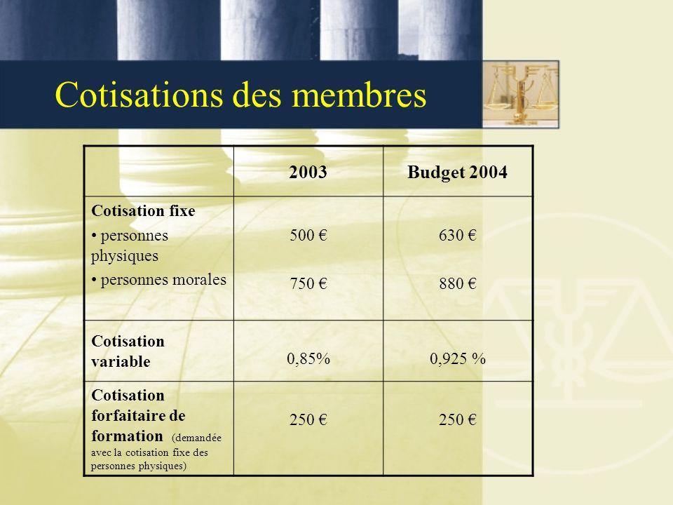 Cotisations des membres 2003Budget 2004 Cotisation fixe personnes physiques personnes morales 500 € 750 € 630 € 880 € Cotisation variable 0,85%0,925 %