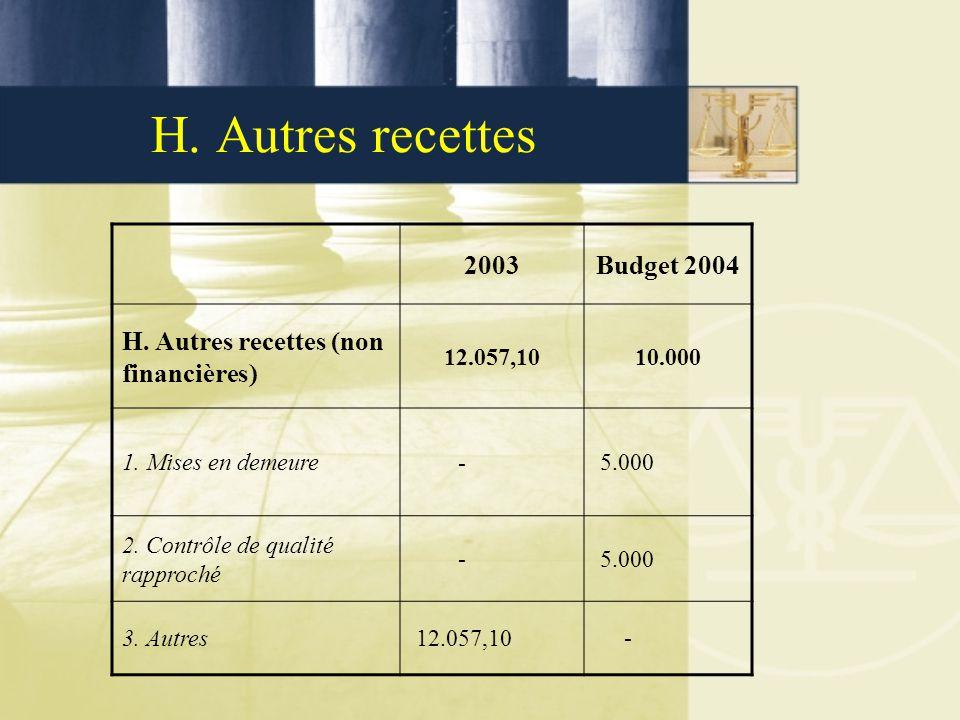 H. Autres recettes 2003Budget 2004 H. Autres recettes (non financières) 12.057,1010.000 1. Mises en demeure - 5.000 2. Contrôle de qualité rapproché -