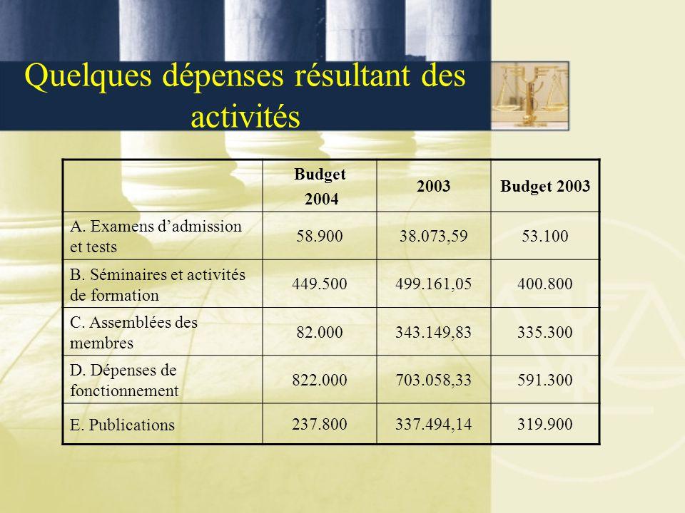 Quelques dépenses résultant des activités Budget 2004 2003Budget 2003 A. Examens d'admission et tests 58.90038.073,5953.100 B. Séminaires et activités