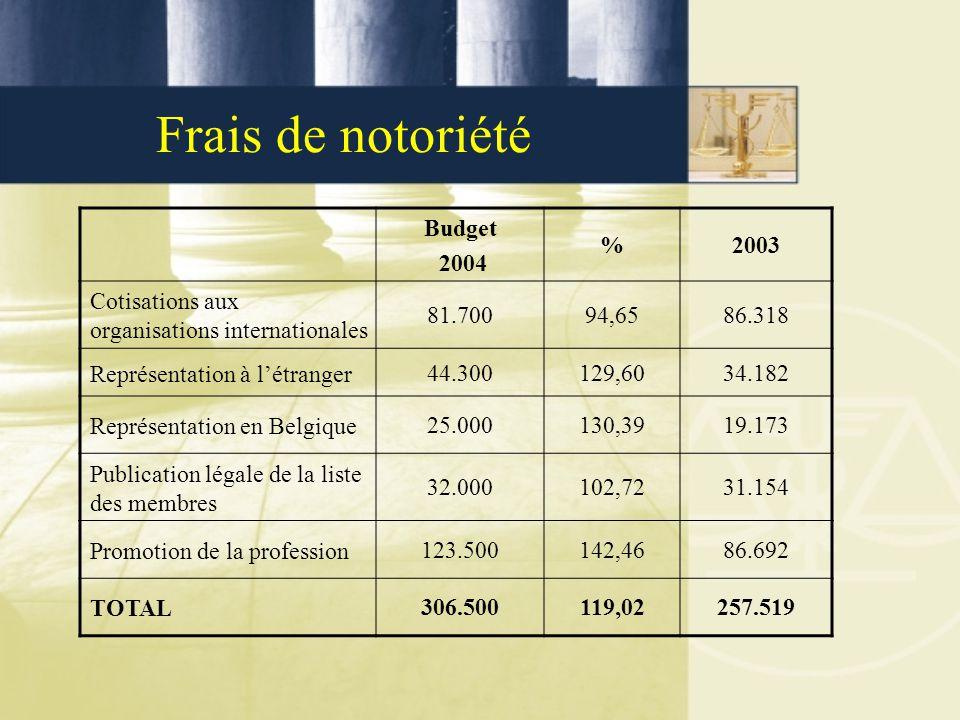 Frais de notoriété Budget 2004 %2003 Cotisations aux organisations internationales 81.70094,6586.318 Représentation à l'étranger44.300129,6034.182 Rep