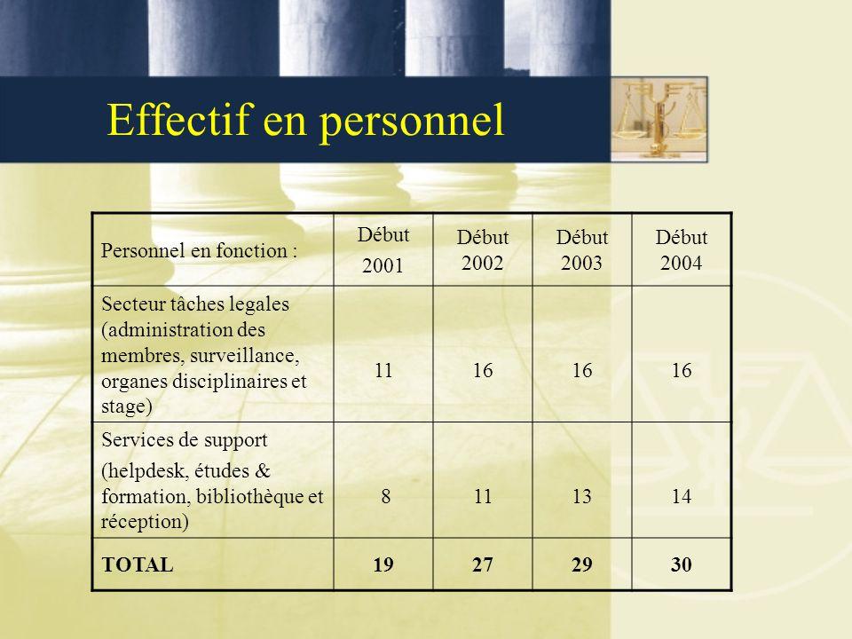 Effectif en personnel Personnel en fonction : Début 2001 Début 2002 Début 2003 Début 2004 Secteur tâches legales (administration des membres, surveill