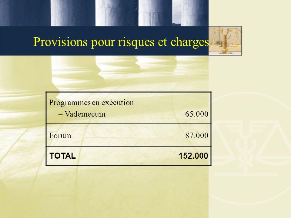 Provisions pour risques et charges Programmes en exécution –Vademecum 65.000 Forum87.000 TOTAL 152.000