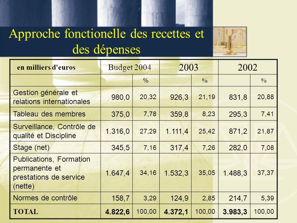 Approche fonctionelle des recettes et des dépenses en milliers d euros Budget 2004 20032002 % % Gestion générale et relations internationales 980,0 20,32 926,3 21,19 831,8 20,88 Tableau des membres375,0 7,78 359,8 8,23 295,3 7,41 Surveillance, Contrôle de qualité et Discipline 1.316,0 27,29 1.111,4 25,42 871,2 21,87 Stage (net)345,5 7,16 317,4 7,26 282,0 7,08 Publications, Formation permanente et prestations de service (nette) 1.647,4 34,16 1.532,3 35,05 1.488,3 37,37 Normes de contrôle158,7 3,29 124,9 2,85 214,7 5,39 TOTAL 4.822,6 100,00 4.372,1 100,00 3.983,3 100,00