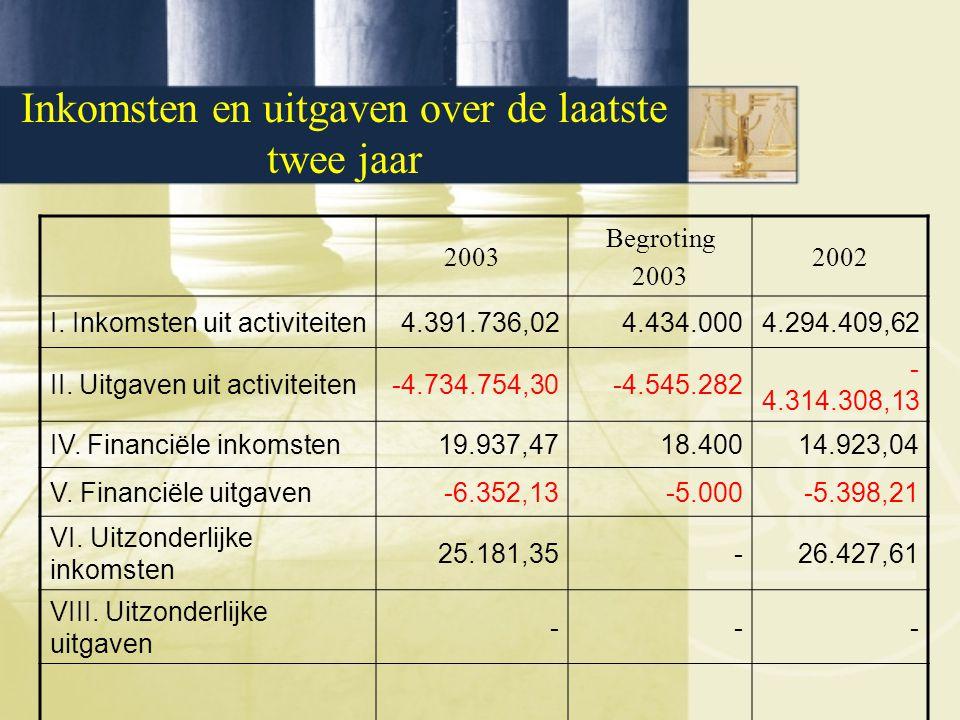 Inkomsten en uitgaven over de laatste twee jaar 2003 Begroting 2003 2002 I. Inkomsten uit activiteiten4.391.736,024.434.0004.294.409,62 II. Uitgaven u
