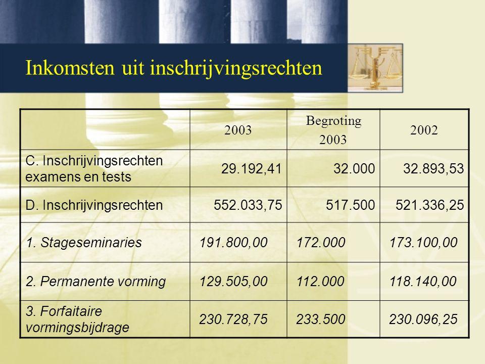 Inkomsten uit inschrijvingsrechten 2003 Begroting 2003 2002 C. Inschrijvingsrechten examens en tests 29.192,4132.00032.893,53 D. Inschrijvingsrechten5