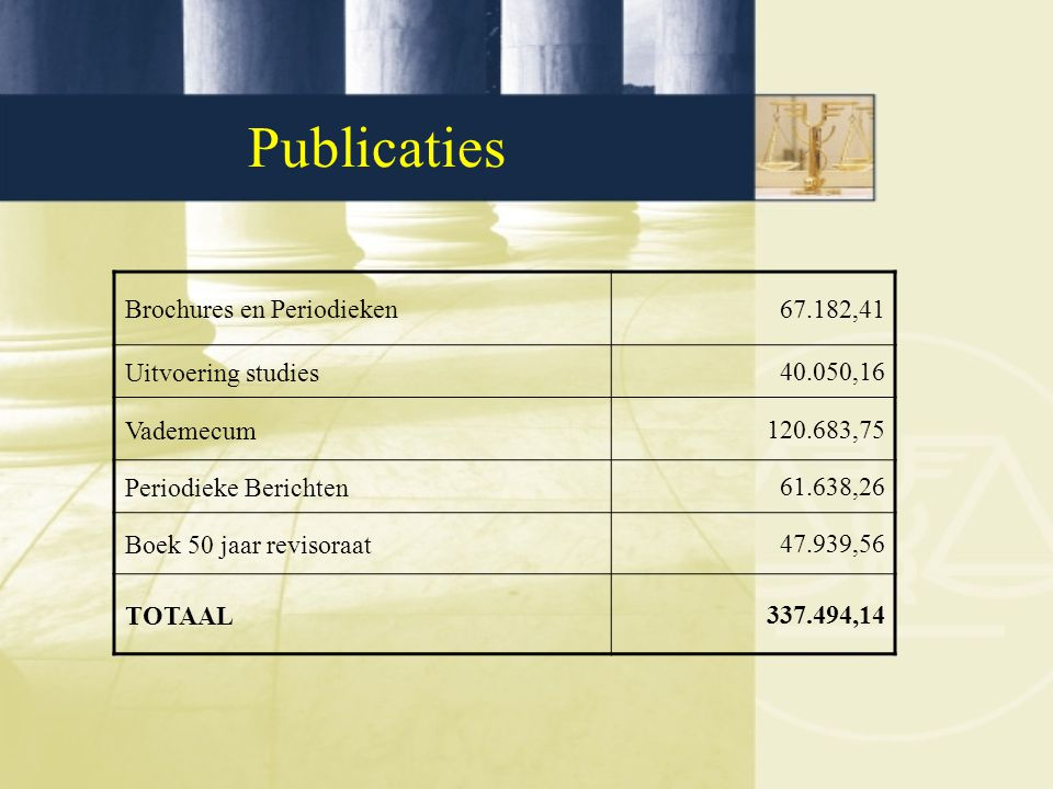 Publicaties Brochures en Periodieken67.182,41 Uitvoering studies40.050,16 Vademecum120.683,75 Periodieke Berichten61.638,26 Boek 50 jaar revisoraat47.939,56 TOTAAL337.494,14