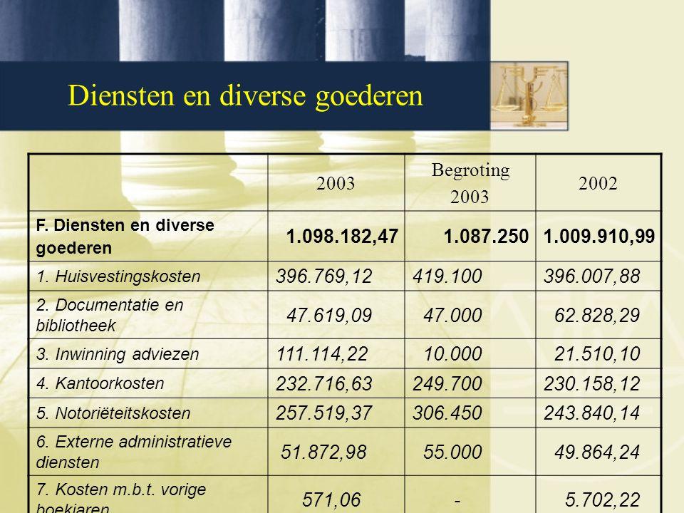 Diensten en diverse goederen 2003 Begroting 2003 2002 F. Diensten en diverse goederen 1.098.182,471.087.2501.009.910,99 1. Huisvestingskosten 396.769,