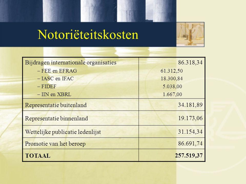 Notoriëteitskosten Bijdragen internationale organisaties – FEE en EFRAG – IASC en IFAC – FIDEF – IIN en XBRL 86.318,34 61.312,50 18.300,84 5.038,00 1.667,00 Representatie buitenland34.181,89 Representatie binnenland19.173,06 Wettelijke publicatie ledenlijst31.154,34 Promotie van het beroep86.691,74 TOTAAL257.519,37