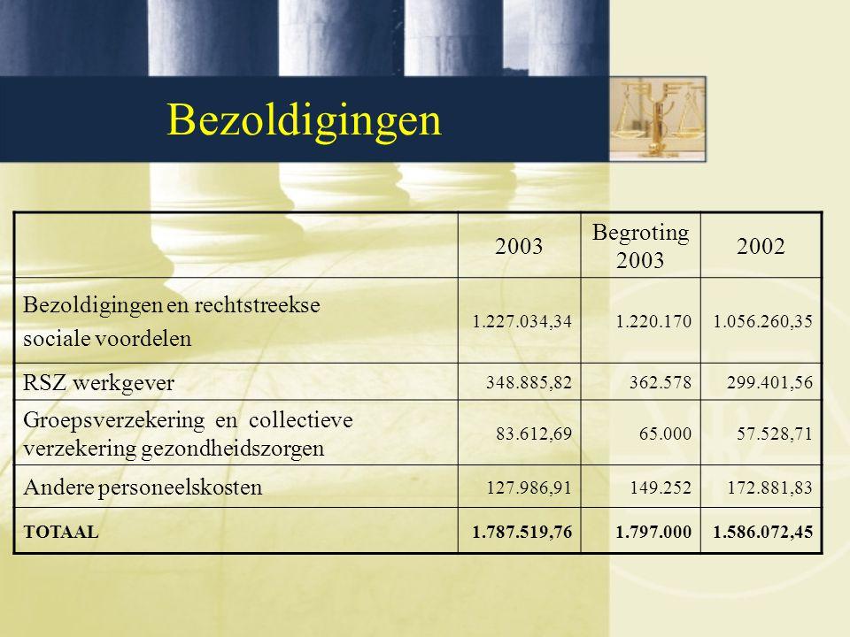 Bezoldigingen 2003 Begroting 2003 2002 Bezoldigingen en rechtstreekse sociale voordelen 1.227.034,341.220.1701.056.260,35 RSZ werkgever 348.885,82362.