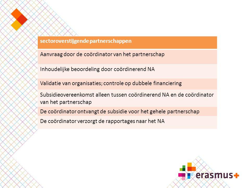 Doelstellingen KA2  Kwaliteit en innovatie  Samenwerken, netwerken, peer learning  Ontwikkeling van competenties  Erkenning en waardering van vaardigheden  Ondernemerschap  Gelijkwaardigheid, inclusief onderwijs