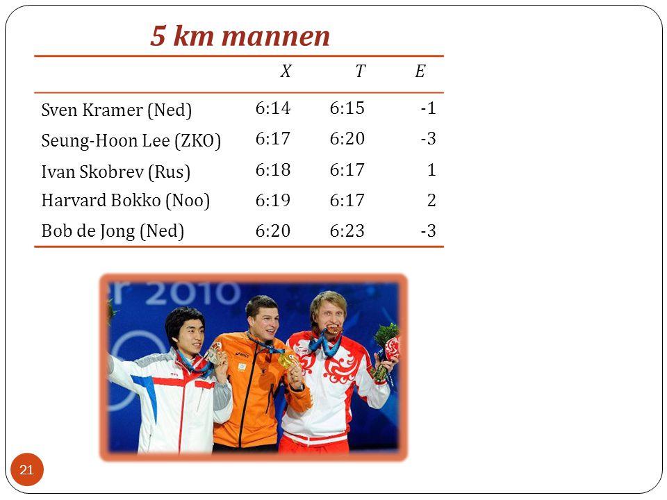 5 km mannen XTE Sven Kramer (Ned) 6:146:15 Seung-Hoon Lee (ZKO) 6:176:20-3 Ivan Skobrev (Rus) 6:186:171 Harvard Bokko (Noo)6:196:172 Bob de Jong (Ned)