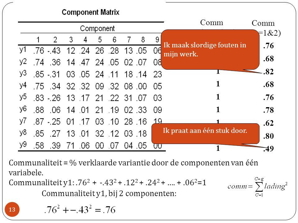 Comm (c=1 t/m9) 1 1 1 1 1 1 1 1 1 Comm (c=1&2).76.68.82.68.76.78.62.80.49 Communaliteit = % verklaarde variantie door de componenten van één variabele