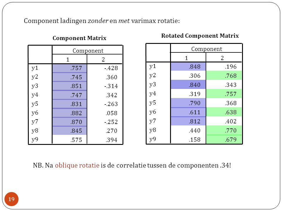 Component Matrix.757-.428.745.360.851-.314.747.342.831-.263.882.058.870-.252.845.270.575.394 y1 y2 y3 y4 y5 y6 y7 y8 y9 12 Component Rotated Component