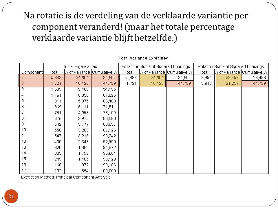 College 7 Validiteit21 Na rotatie is de verdeling van de verklaarde variantie per component veranderd! (maar het totale percentage verklaarde varianti