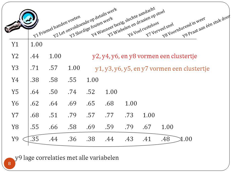 Comp 1 Comp 2 Karel heeft scores y1=3,y2=3,y3=1.