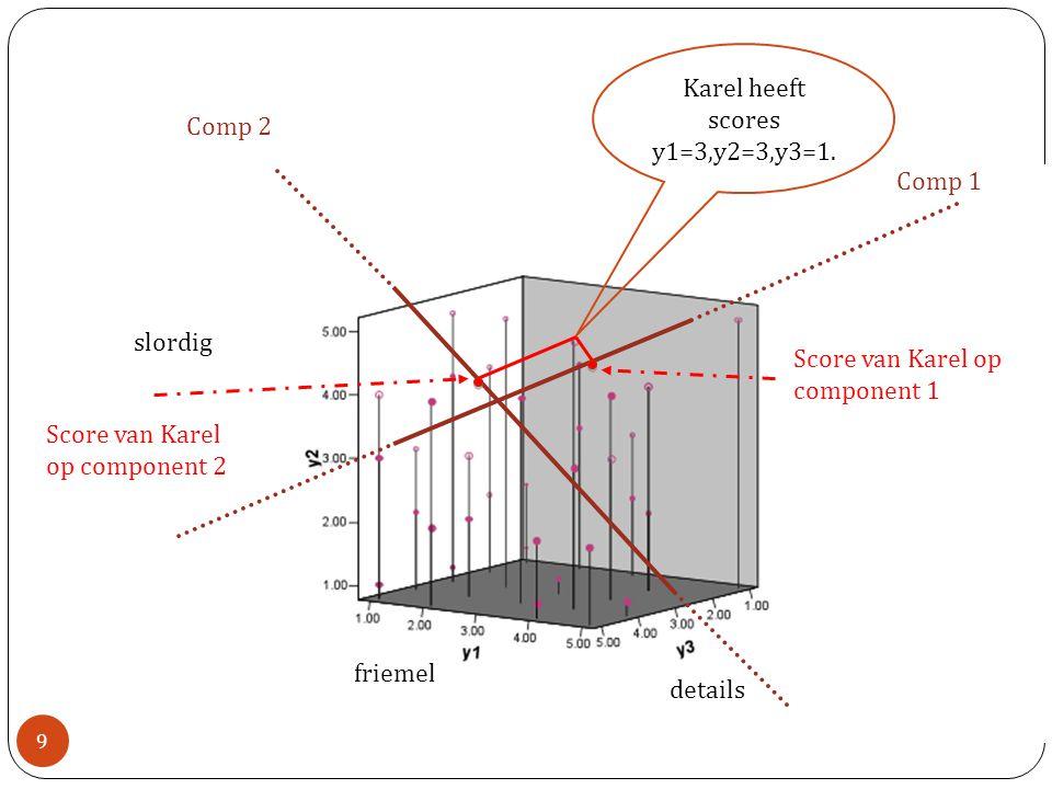 Component 1 Y1 1234512345 Correlatie tussen component en item r c1,y1 is de componentlading r c1,y1 =.76 Score van Karel 10 -2 1 0 2