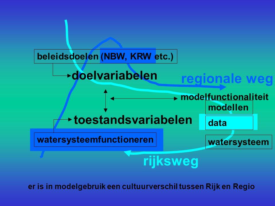 regionale weg rijksweg beleidsdoelen (NBW, KRW etc.) watersysteemfunctioneren doelvariabelen toestandsvariabelen modelfunctionaliteit modellen data watersysteem er is in modelgebruik een cultuurverschil tussen Rijk en Regio
