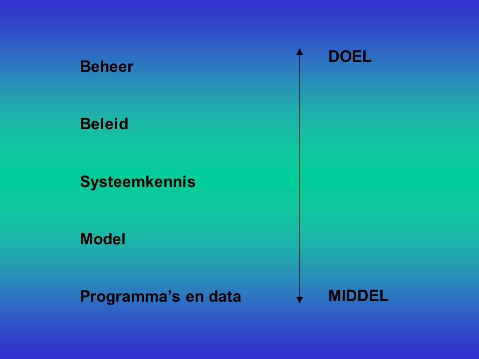 DOEL MIDDEL Beheer Beleid Systeemkennis Model Programma's en data