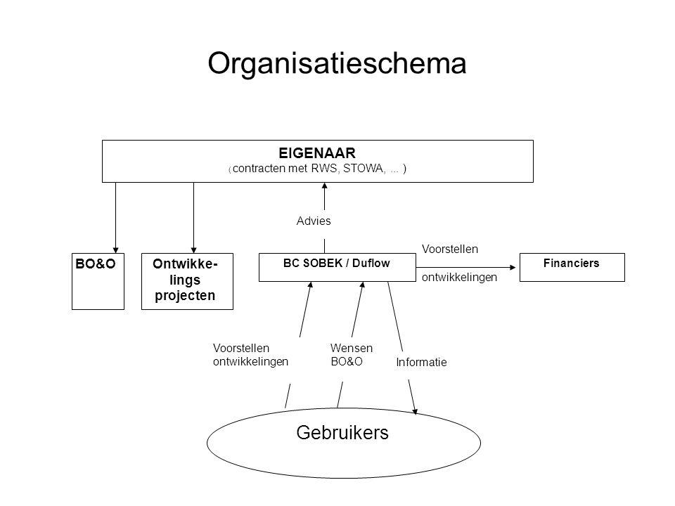 Organisatieschema EIGENAAR ( contracten met RWS, STOWA,...