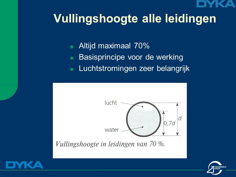 Vullingshoogte alle leidingen Altijd maximaal 70% Basisprincipe voor de werking Luchtstromingen zeer belangrijk