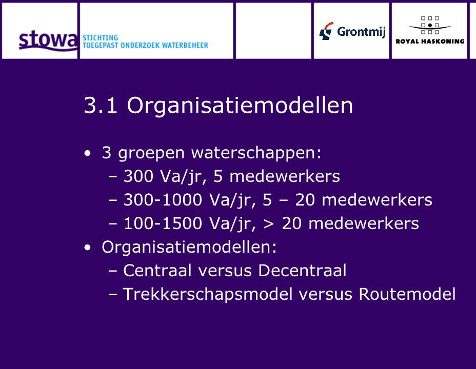 3.2 Organisatiemodellen Voorkeur voor centraal trekkerschaps- model: –Uniformiteit in afhandeling –Borging van kennisontwikkeling en specialisatie –Centrale bewaking en beperken faalkans (overdrachtsmomenten) –Voorbereid op integrale vergunningverlening