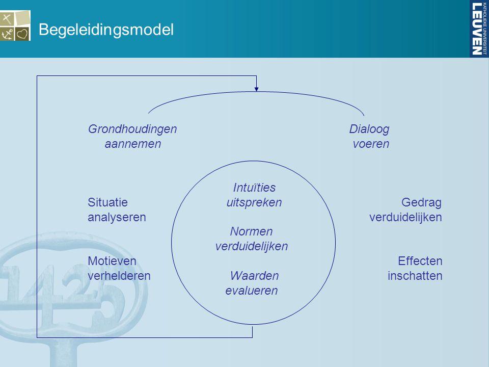 Begeleidingsmodel Grondhoudingen Dialoog aannemen voeren Intuïties Situatie uitspreken Gedrag analyseren verduidelijken Normen verduidelijken Motieven Effecten verhelderen Waarden inschatten evalueren