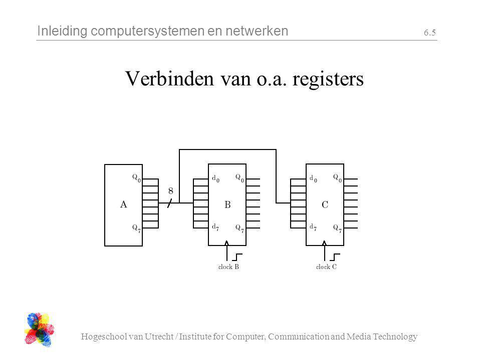 Inleiding computersystemen en netwerken Hogeschool van Utrecht / Institute for Computer, Communication and Media Technology 6.6 RAM geheugen A0 An 1001101101100011 0011100101111010 D0 Dn R/W* CS* Bereik 2 n Kleinste eenheid een byte?